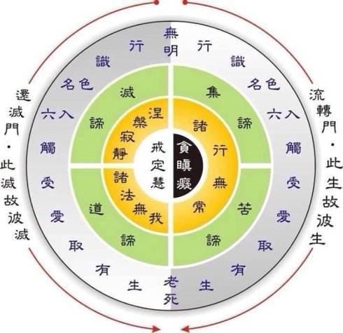 佛教的基本教义是什么?